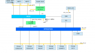 WioLTE jp block diagram