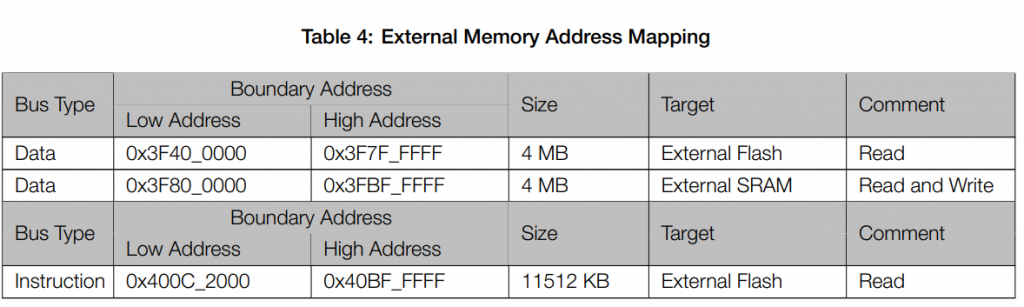 External memory address mapping