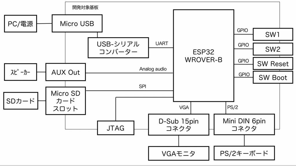 Narya board block diagram
